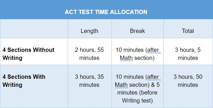 ACT Test Time