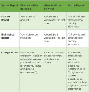 ACT Score table3