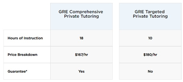 GRE Comprehensive