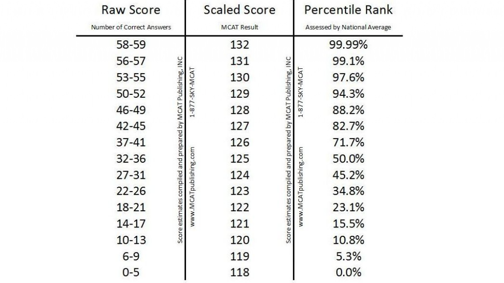 MCAT score percentiles for the CARS