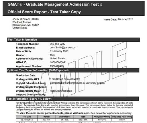 Official GMAT Score Result